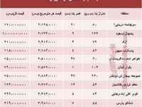 نرخ قطعی  مسکن  در شهر رشت؟ +جدول