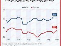 آخرین آمار از وضعیت نامزدهای انتخاباتی ایالات متحده/ بایدن یا ترامپ؛ کدام پیروز میدان است؟