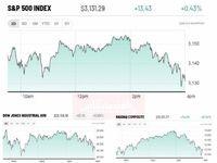 ادامه روند صعودی بورس آمریکا با دریافت سیگنالهای مثبت اقتصادی