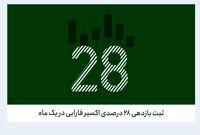 ثبت بازدهی ۲۸درصدی اکسیر فارابی در یک ماه