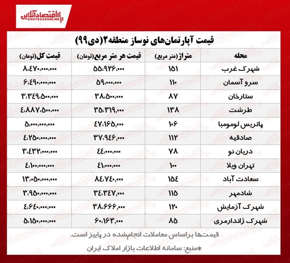 آپارتمانهای نوساز منطقه۲ تهران چند؟