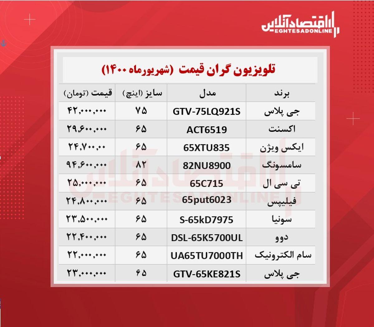 قیمت ۱۰تلویزیون گران بازار تهران + جدول