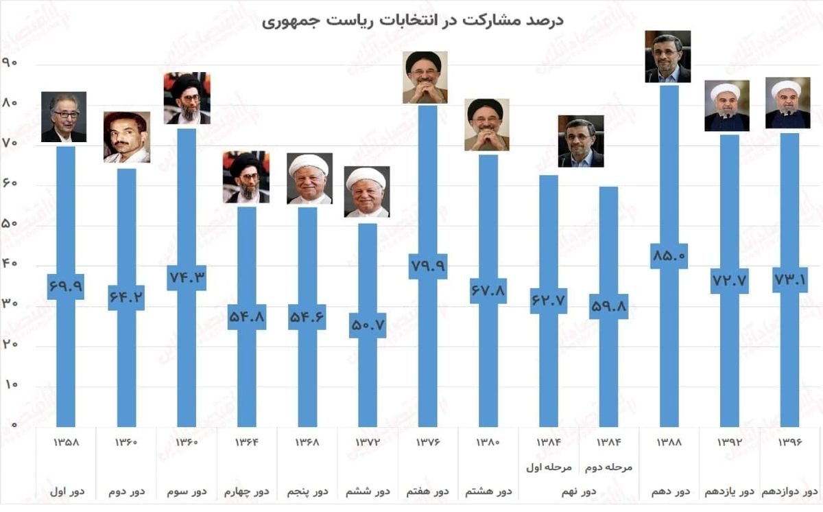 درصد مشارکت در انتخابات ریاست جمهوری