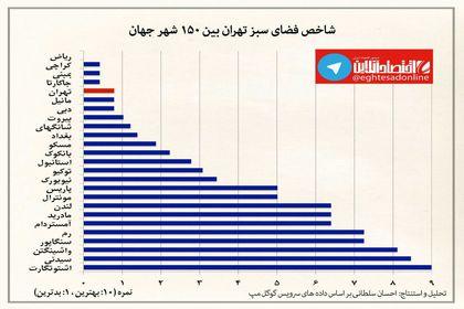 شاخص فضای سبز تهران نمره ۱ هم نگرفت +اینفوگرافیک