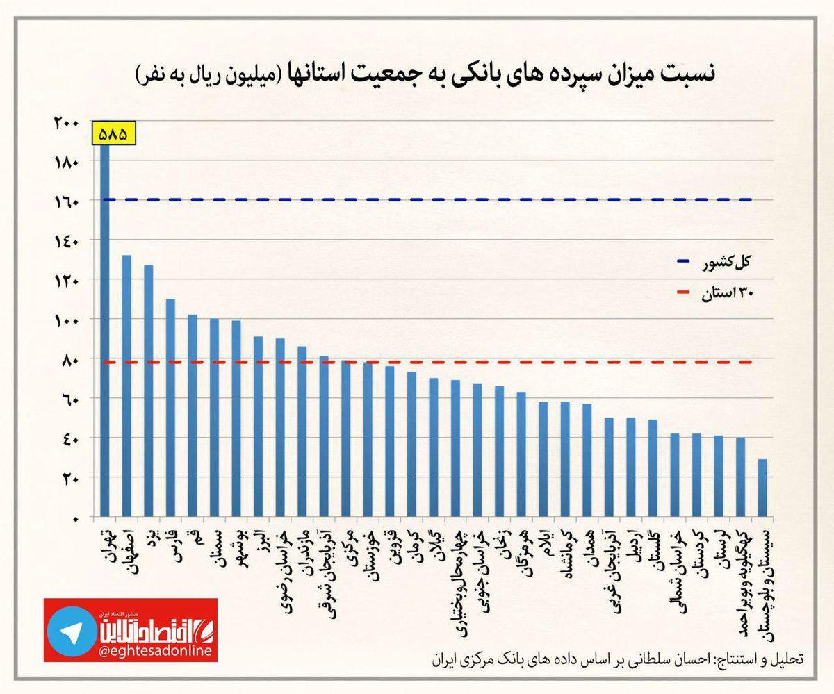 هر فرد در هر استان چقدر سپرده بانکی دارد؟ +نمودار