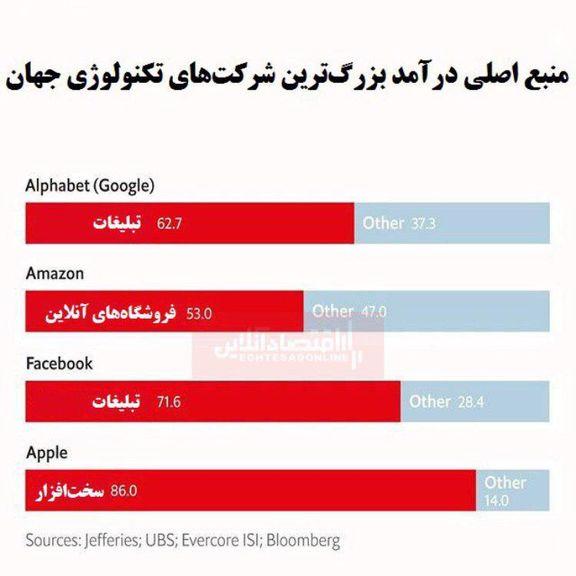 منبع اصلی درآمد شرکتهای تکنولوژی بزرگ جهان از کجاست؟/ رقابت غولهای تکنولوژی در بازارهای مختلف