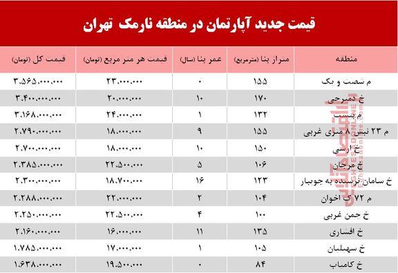 قیمت آپارتمان در منطقه نارمک +جدول