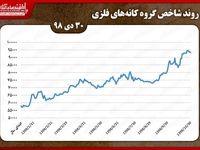 کاهش شاخص کانههای فلزی در بورس تهران درآخرین روز دیماه/ ثبت بیشترین ارزش معاملات توسط «ومعادن»