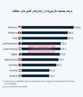 کدام کشورها بیشترین زندانیان خارجی را دارند؟/ صد در صد زندانیان موناکو خارجی هستند