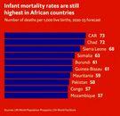 مرگ و میر نوزادان در کدام کشورها بالا خواهد بود؟/ کشورهای آفریقایی همچنان در صدر
