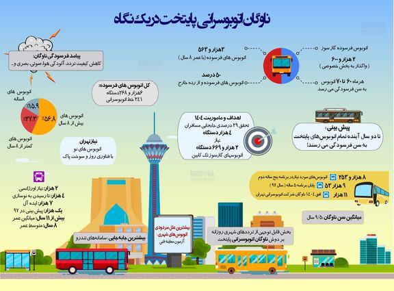 فرسودگی تمام اتوبوسهای تهران تا ۲سال آینده! +اینفوگرافیک