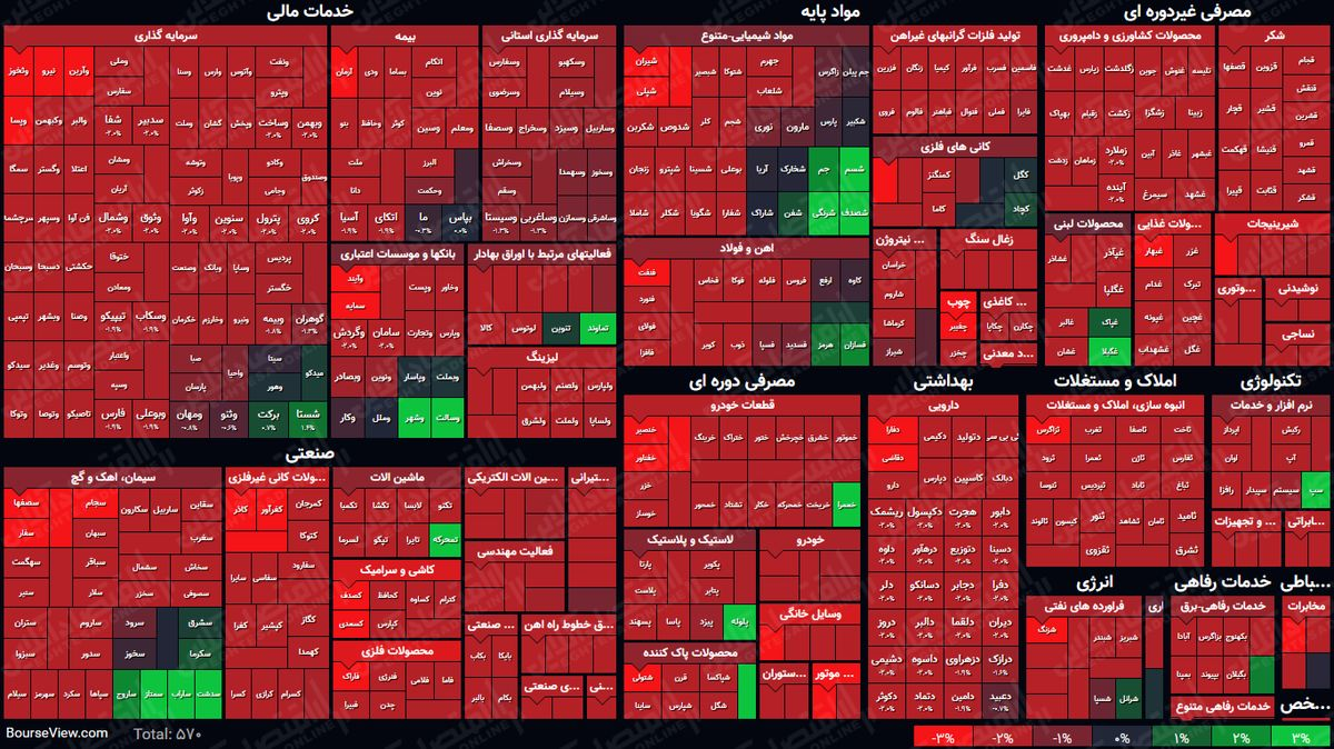 نمای پایانی بورس (۲۵فروردین۱۴۰۰) /  افت هزار واحدی شاخص کل در آخرین روز معاملاتی هفته