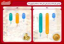 بازدهی طلا و سکه در نیمه اول سال