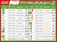 مقایسه صندوقهای سرمایهگذاری قابل معامله/ حرکت خلاف جهت آسام در هفته گذشته