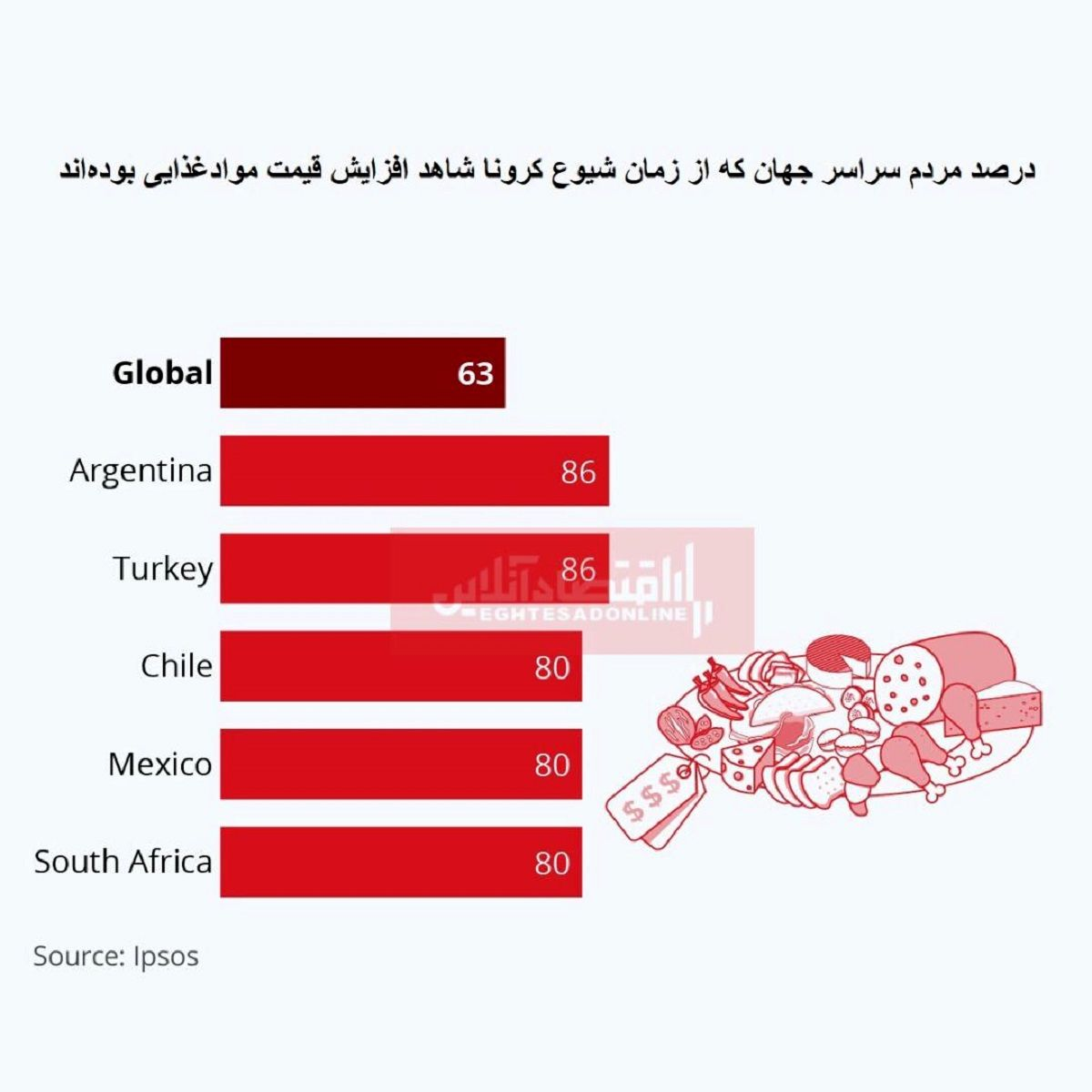 تاثیر کرونا بر قیمت مواد غذایی/ افزایش قیمتها برای چند درصد مردم جهان محسوس بوده است؟