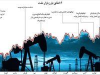 ۶ نقطه عطف نفتی در ۲۰۱۶