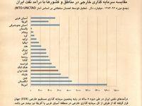 درآمدهای نفتی دوره ۱۳۸۴ الی ۹۲معادل با رتبه پنجم سرمایهگذاری مستقیم در جهان +نمودار