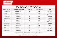 آپارتمانهای ۴میلیارد تومانی تهران کجاست؟