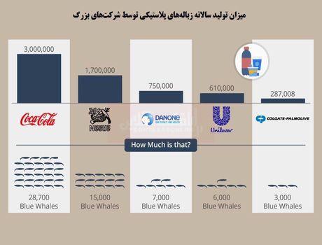 کدام شرکتها بیشترین زباله پلاستیکی را تولید میکند؟/ کوکاکولا و نستله در صدر
