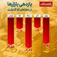روند نزولی بازارهای دارایی در هفته سوم شهریور / ثبت بیشترین افت ارزش برای سکه