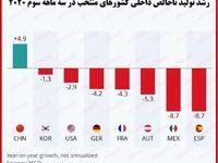 تداوم آثار مخرب کرونا بر اقتصاد کشورها/ بررسی تولید ناخالص داخلی در سه ماهه سوم۲۰۲۰