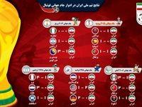نتایج ایران در ادوار جامجهانی فوتبال +اینفوگرافیک