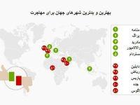 یک کشور عربی بهترین مقصد مهاجرتی جهان