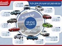 بررسى میزان تولید و فروش ایران خودرو در شش ماه اول سال