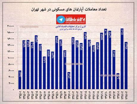 بررسی تعداد معاملات آپارتمانهای مسکونی در تهران +اینفوگرافیک