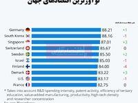 نوآورترین اقتصادهای جهان کدامند؟/ جایگاه قابل توجه کشورهای آسیایی در بین مبتکرترین اقتصادها