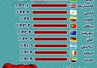 معرفی تنبلترین کشورهای دنیا +اینفوگرافیک