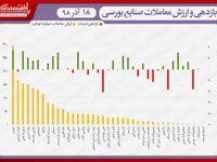 نقشه بازدهی و ارزش معاملات صنایع بورسی در انتهای داد و ستدهای روز جاری/ شاخص از صعود به کانال ۳۳۶هزار واحد بازماند