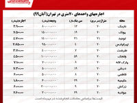 اجاره آپارتمان ۷۰متری در تهران چند؟/ ارقامی بزرگ برای واحدهای کوچک!