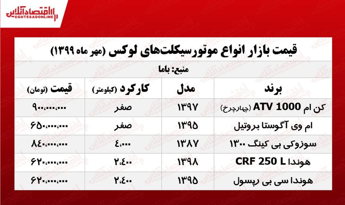 قیمت موتورهای لاکچری +جدول