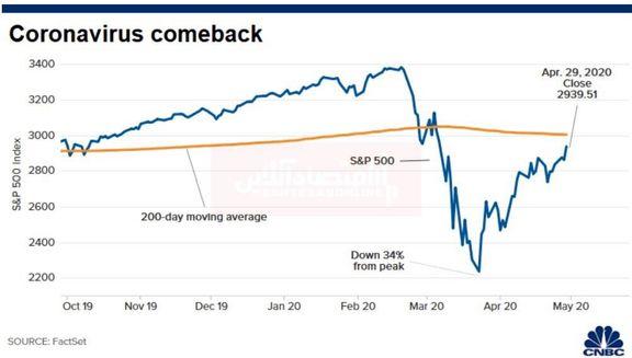 بهترین عملکرد ماهانه S&P 500 در 33سال گذشته
