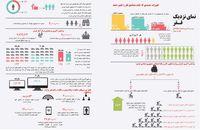 آخرین وضعیت مولفههای فقر در ایران +اینفوگرافیک