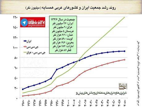 روند رشد جمعیت ایران و کشورهای همسایه عربی +اینفوگرافیک