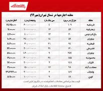 قیمتهای عجیب اجاره بها در شمال تهران!