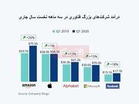 شرکتهای بزرگ فناوری در بحبوحه کرونا چقدر سود کردند؟/ افزایش درآمد نسبت به سال گذشته