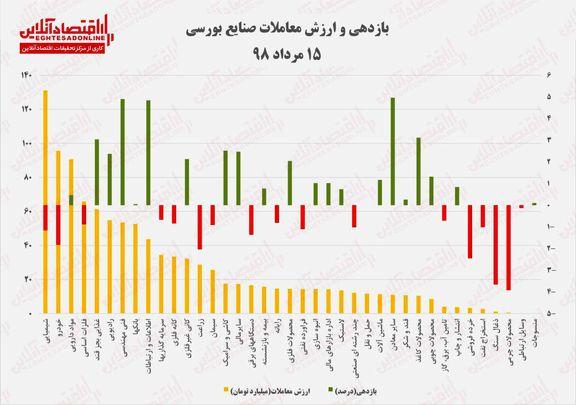 بازدهی و ارزش معاملات صنایع بورسی 15مرداد ۹۸