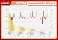نقشه بازدهی و ارزش معاملات صنایع بورسی در انتهای داد و ستدهای روز جاری/ عقبگرد شاخص کل