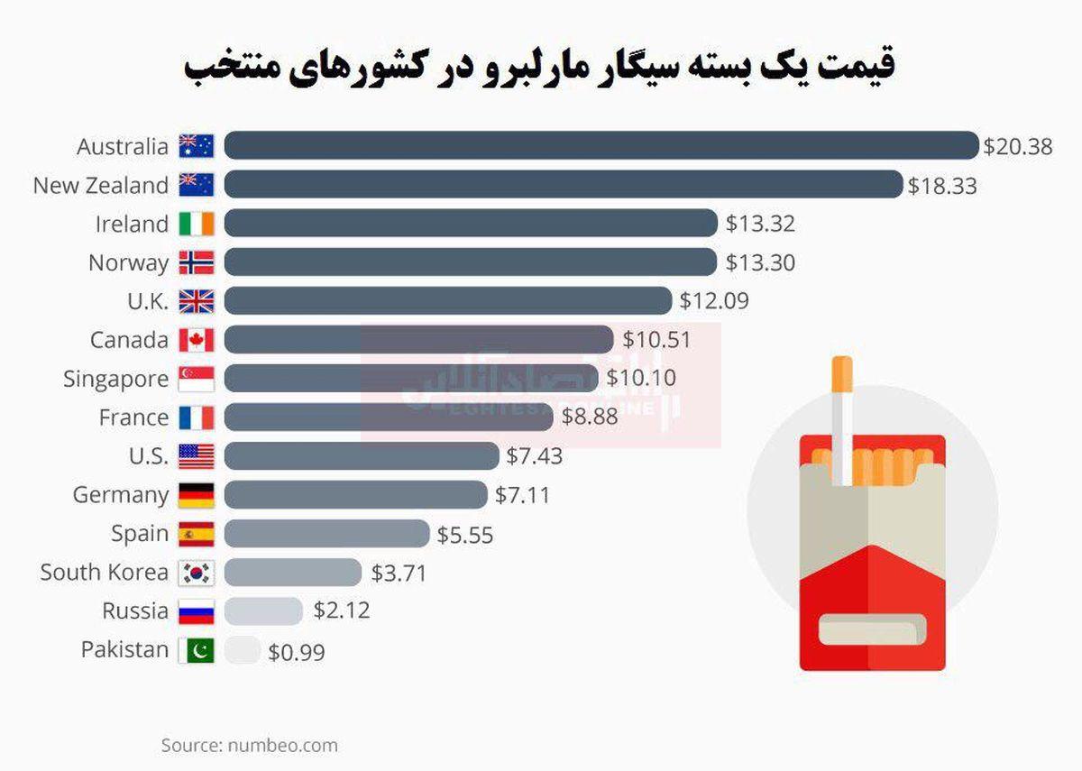 یک بسته سیگار در کشورهای مختلف چند؟