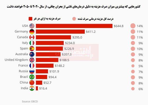 کدام کشورها بیشتر از مسائل بحران چاقی رنج میبرند؟