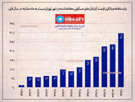 رشد ۲۹/۶درصدی قیمت مسکن در تهران +اینفوگرافیک
