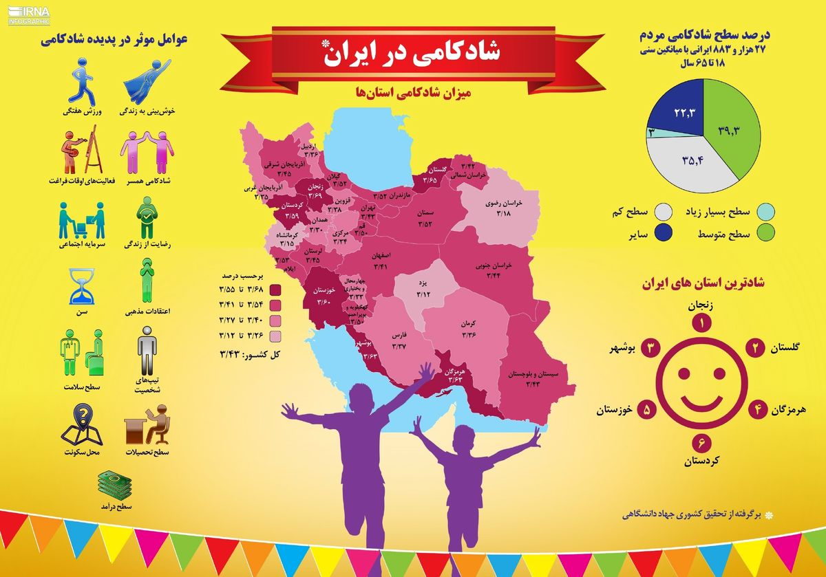 شادترین استانهای ایران کدامند؟ +اینفوگرافیک