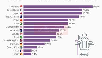مردم کدام کشورها بعد از 65سالگی هم کار میکنند؟/ تمایل بالای آسیاییها به کار بیشتر