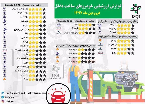 گزارش کیفیت خودروهای داخلی منتشر شد +اینفوگرافیک