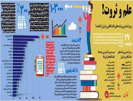 پردرآمدترین رشتههاى دانشگاهى در ایران کدامند؟ +اینفوگرافیک