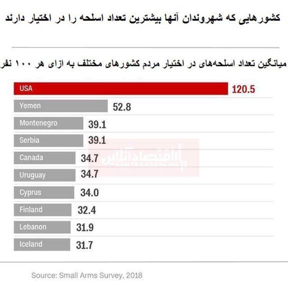 مردم کدام کشورها بیشترین تعداد اسلحه را در اختیار دارند؟