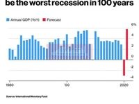 بدترین رکود اقتصادی 100سال اخیر در راه است!